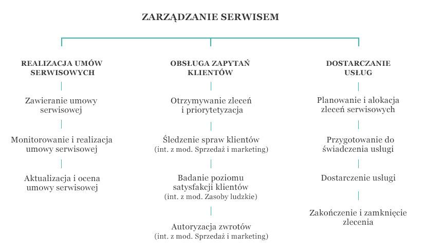 Obsługa-procesów-biznesowych-Dynamics-AX