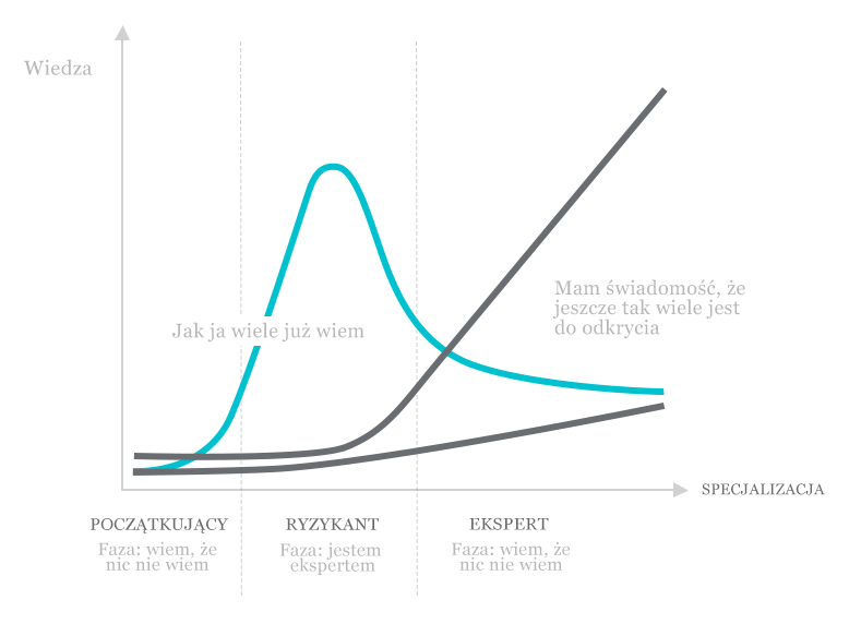 wiedza a specjalizacja - z życia tech HR