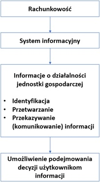 1 - Finanse w Microsoft Dynamics AX