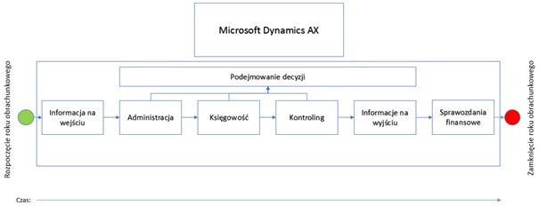 5 - Finanse w Microsoft Dynamics AX