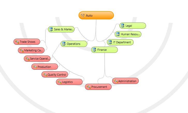 Kontrola dostępu do planów budżetu względem hierarchii organizacyjnej