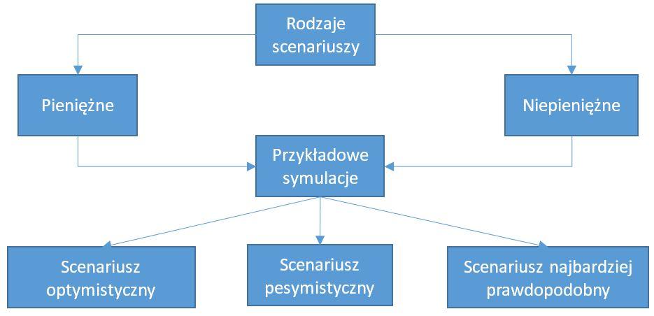 Podział scenariuszy planu budzetu