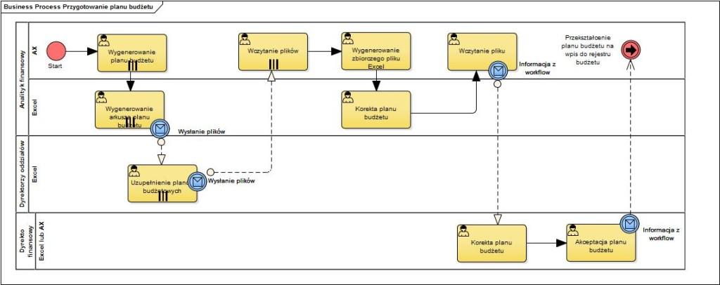 Przykładowy proces planowania budżetu z dołu do góry
