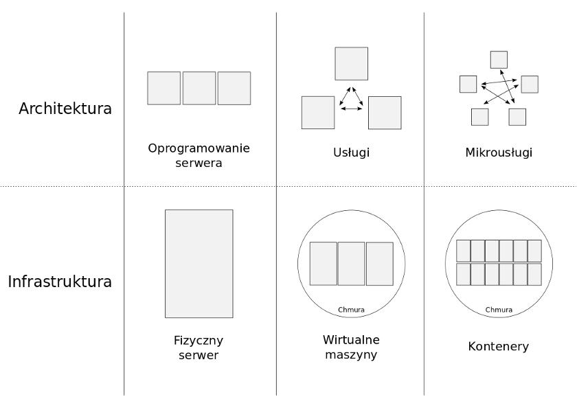 Porówanie wybranych architektur i infrastruktur systemów informatycznych.