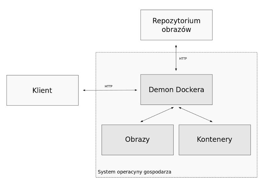 Główne komponenty Dockera.