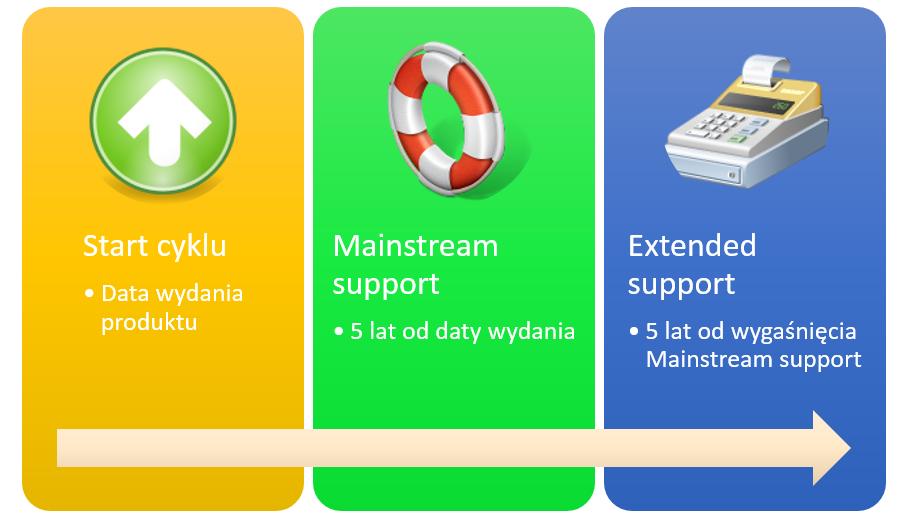 Cykl życia produktu Microsoft