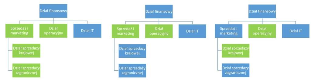hierarchia zabezpieczen przyklady 1024x265 - Kontrola dostępu do planów budżetu w AX 2012