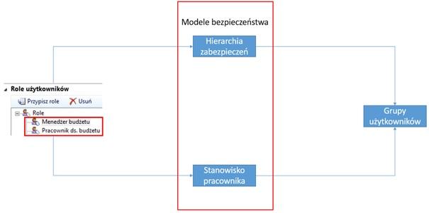 modele bezpieczenstwa - Kontrola dostępu do planów budżetu w AX 2012