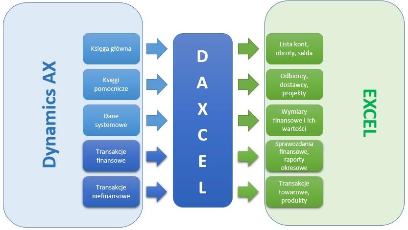 W1R1 - Nowe metody raportowania danych w Dynamics AX