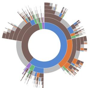 d3js http://www.d3js.org/ bloggersii sii