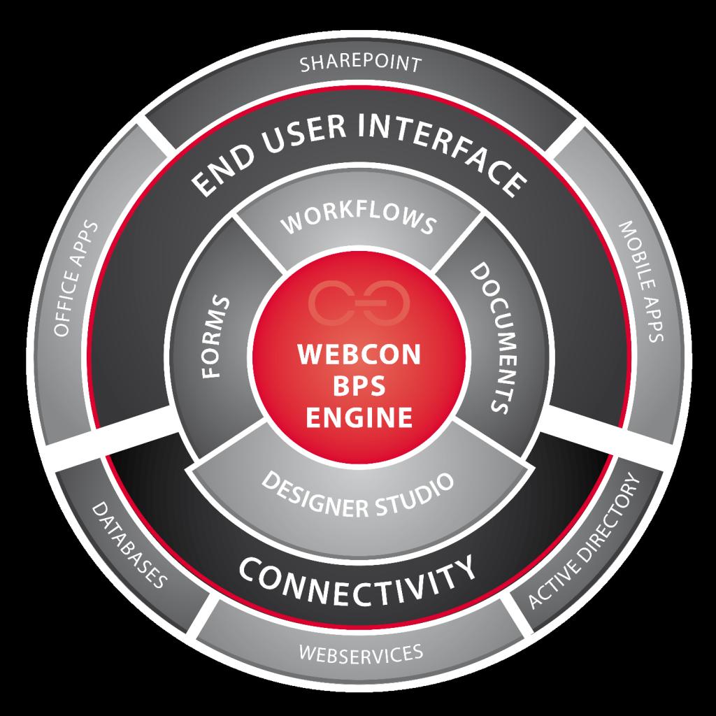 webd 1024x1024 - Budowanie procesów biznesowych z WEBCON BPS