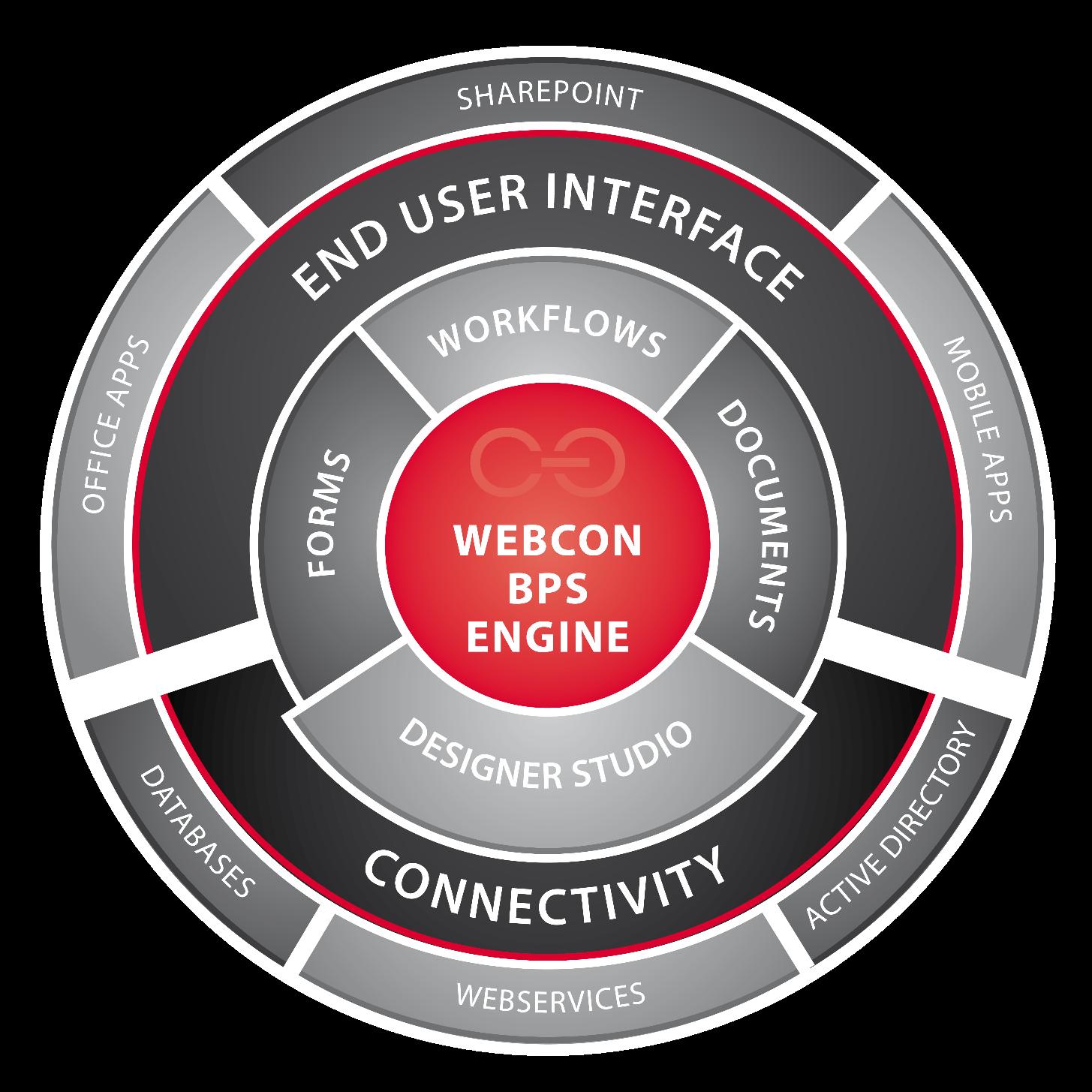 webd - Webcon BPS – Wykrywanie błędów, debbugowanie oraz naprawa procesów