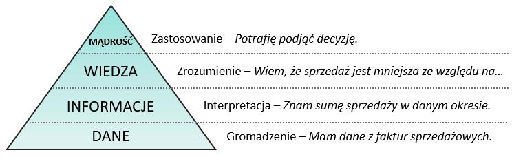 BI piramida DIKW - Make your Business more Intelligence