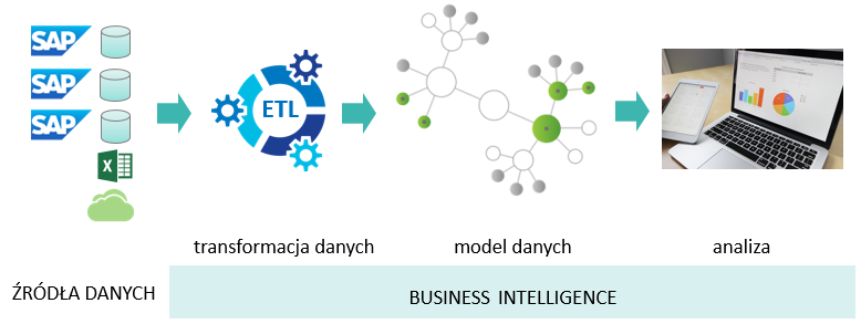 BI schemat - Make your Business more Intelligence