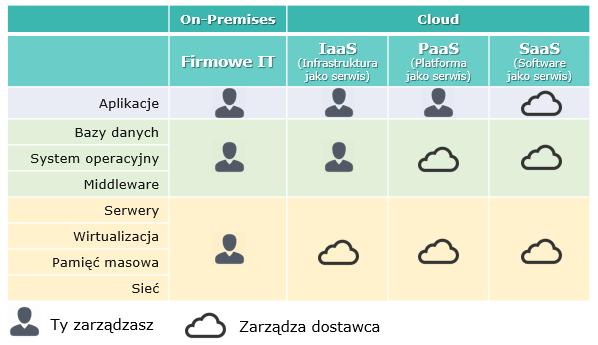 BI SaaS IaaS PaaS - 7 kroków dla Business Intelligence w chmurze (SaaS)