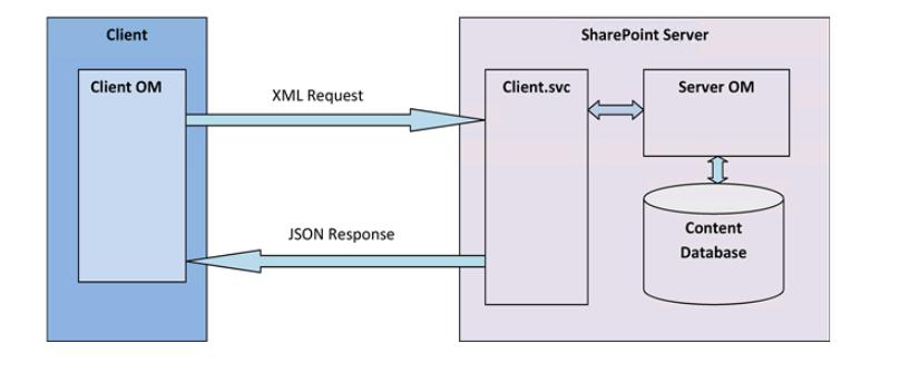 przepływ od klienta do SharePoint Servera