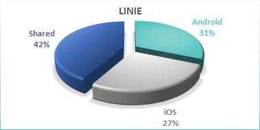 Xamarin - projekt 2 - linie