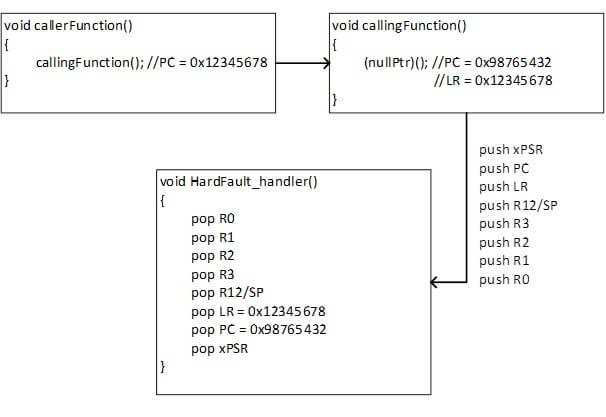 Przykład wyjątku w funkcji wołanej z innej funkcji