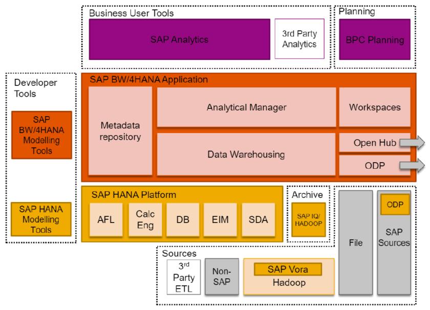 Architektura SAP BW4HANA v.1 e1532940991416 - BW/4HANA – nowa hurtownia danych SAP łączy ewolucję z rewolucją