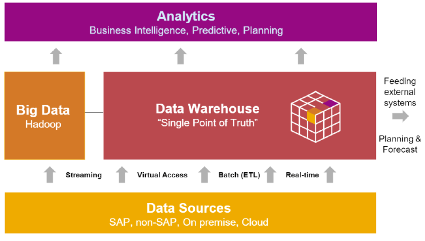 Cele i funkcje EDW Enterprise Data Warehousing e1532939711849 - BW/4HANA – nowa hurtownia danych SAP łączy ewolucję z rewolucją