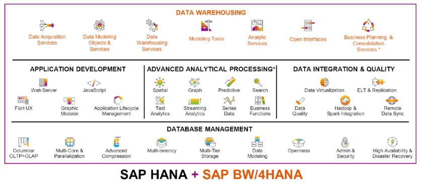 Przegląd możliwości SAP HANA i SAP BW4HANA 1 e1532939684919 - BW/4HANA – nowa hurtownia danych SAP łączy ewolucję z rewolucją