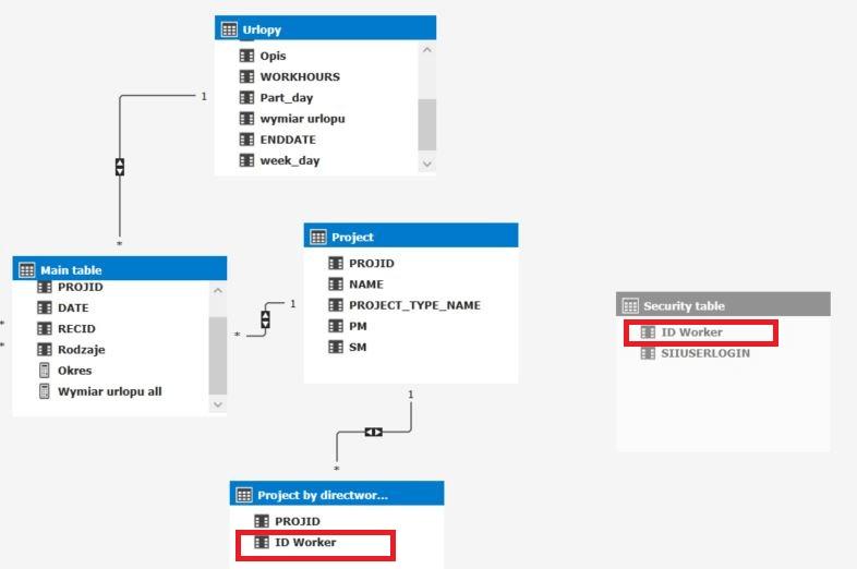 Powiązanie tabeli z modelem