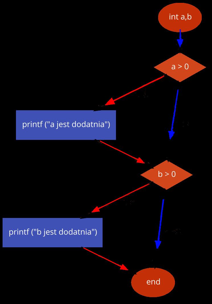 przyk1 testowanie decyzji Testing - Tworzenie schematów blokowych i pseudokodu wspomagane narzędziami