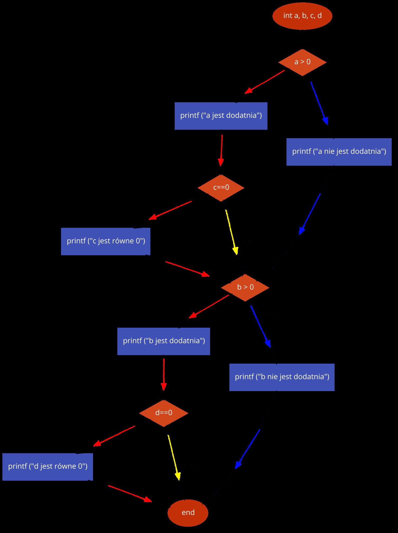 przyk2 testowanie decyzji Testing.png - Tworzenie schematów blokowych i pseudokodu wspomagane narzędziami