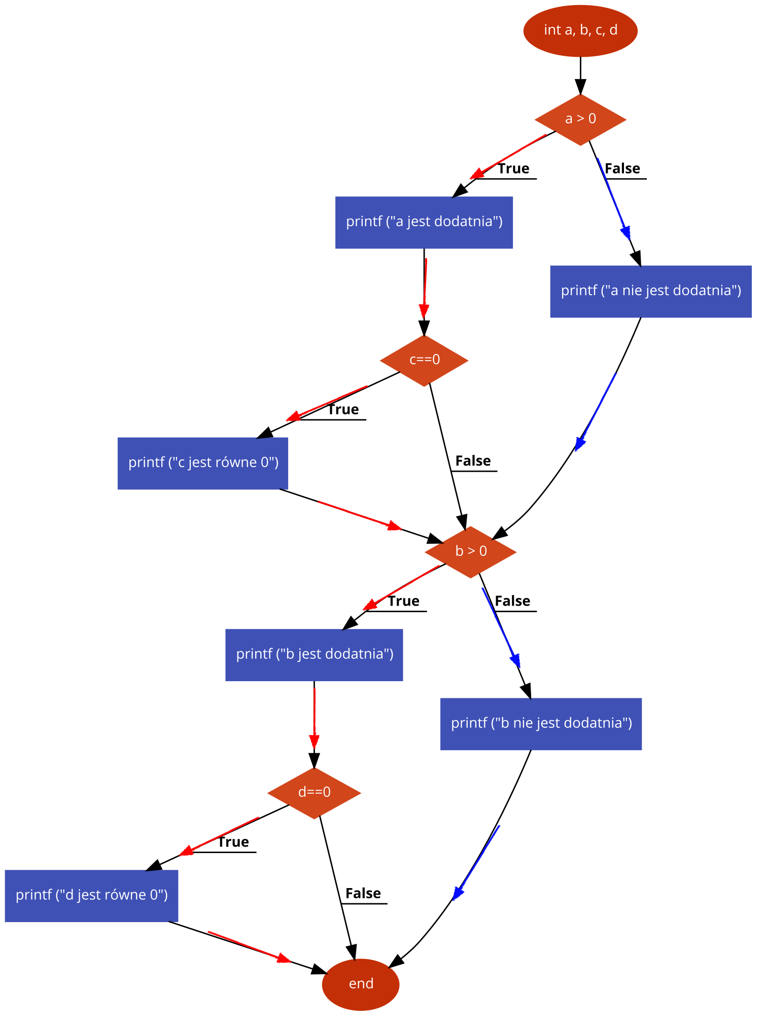 przyk2 testowanie instrukcji Testing.png - Tworzenie schematów blokowych i pseudokodu wspomagane narzędziami