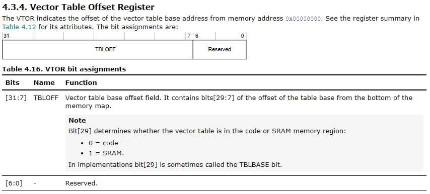VTOR ARM - Na początku był chaos. Czyli o tablicy wektorów przerwań w ARM Cortex M3 i M4.