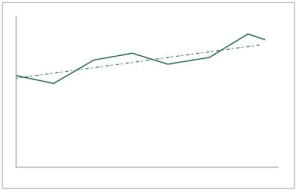 trend2 - Microsoft Excel - nowe funkcje z zakresu AI