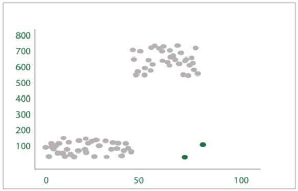 wartosc odstajaca 2 - Microsoft Excel - nowe funkcje z zakresu AI