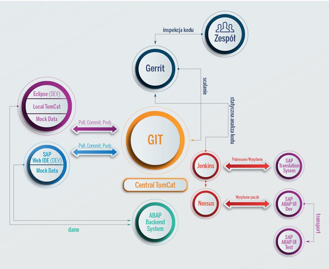 schemat4 - SAP Fiori i Continuous Integration
