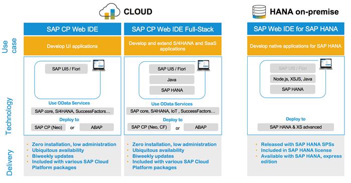 Rodzina SAP Web IDE - Mały Glosariusz SAP (część I)