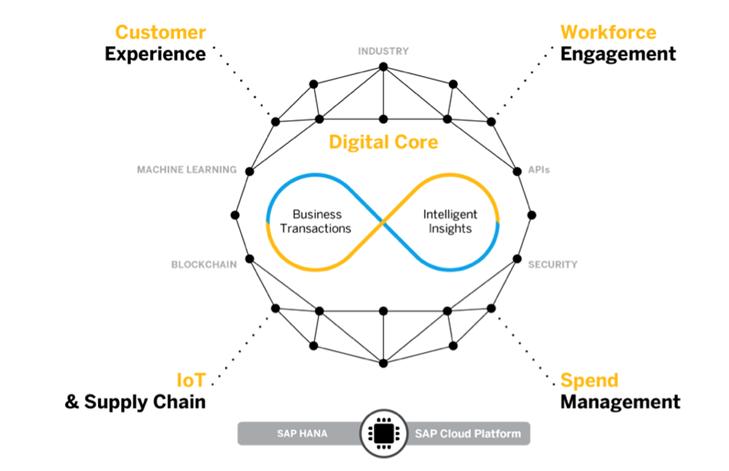 SAP Cloud Platform - Mały Glosariusz SAP (część I)