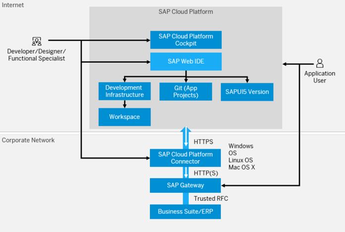 SAP Web IDE Full stack - Mały Glosariusz SAP (część I)