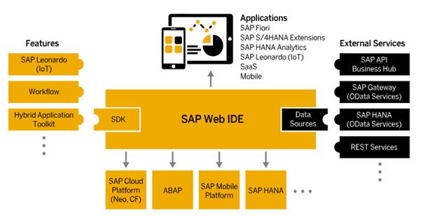SAP Web IDE - Mały Glosariusz SAP (część I)