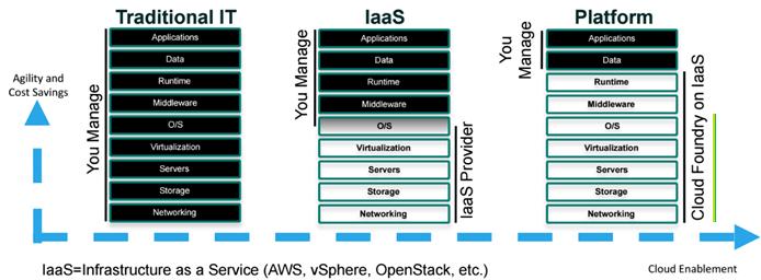 Cloud Foundry stack overview - Mały Glosariusz SAP (część II)