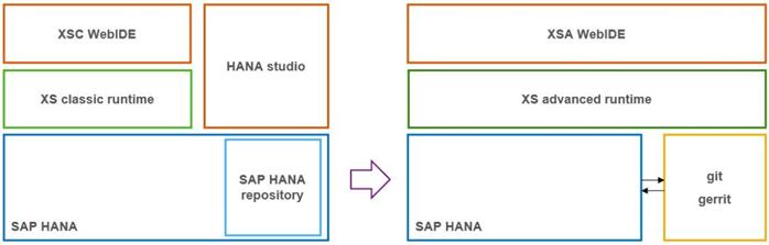 Repozytoria dla XS i XSA - Mały Glosariusz SAP (część II)