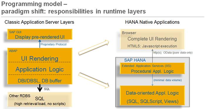 Schemat stosu aplikacyjnego bez XS po lewej i z XS - Mały Glosariusz SAP (część II)
