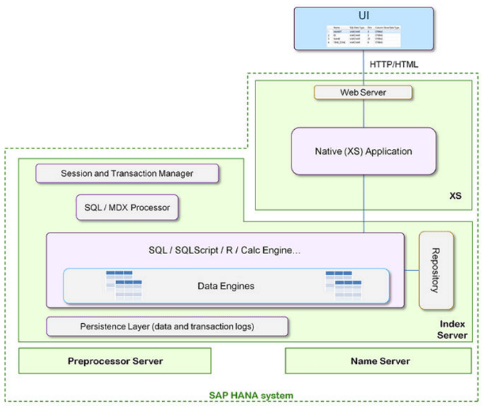XS w kontekście platformy HANA - Mały Glosariusz SAP (część II)