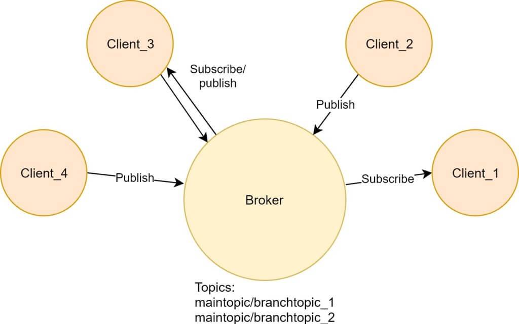 pub sub 1 1024x641 - MQTT – lekki i przyjemny protokół dla komunikacji M2M