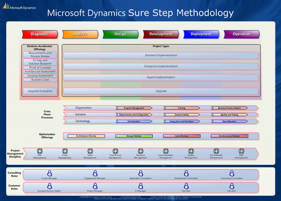 SureStepRys1 - Metodyka Sure Step we wdrażaniu systemów Microsoft klasy ERP – MS Dynamics cz. 1