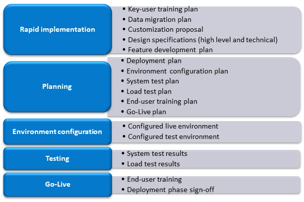 SureStepRys12 - Metodyka Sure Step we wdrażaniu systemów Microsoft klasy ERP – MS Dynamics cz. 1