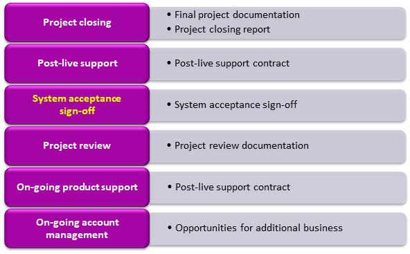 SureStepRys14 - Metodyka Sure Step we wdrażaniu systemów Microsoft klasy ERP – MS Dynamics cz. 1