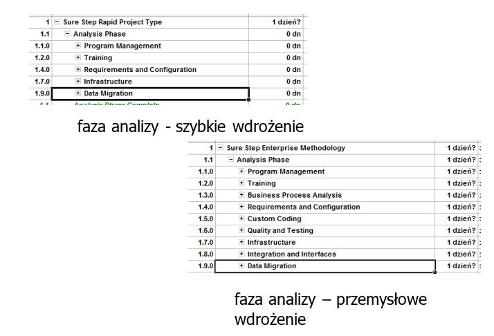 SureStepRys17 - Metodyka Sure Step we wdrażaniu systemów Microsoft klasy ERP – MS Dynamics cz. 2