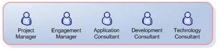 SureStepRys19 - Metodyka Sure Step we wdrażaniu systemów Microsoft klasy ERP – MS Dynamics cz. 2