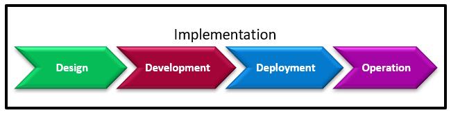 SureStepRys7 - Metodyka Sure Step we wdrażaniu systemów Microsoft klasy ERP – MS Dynamics cz. 1