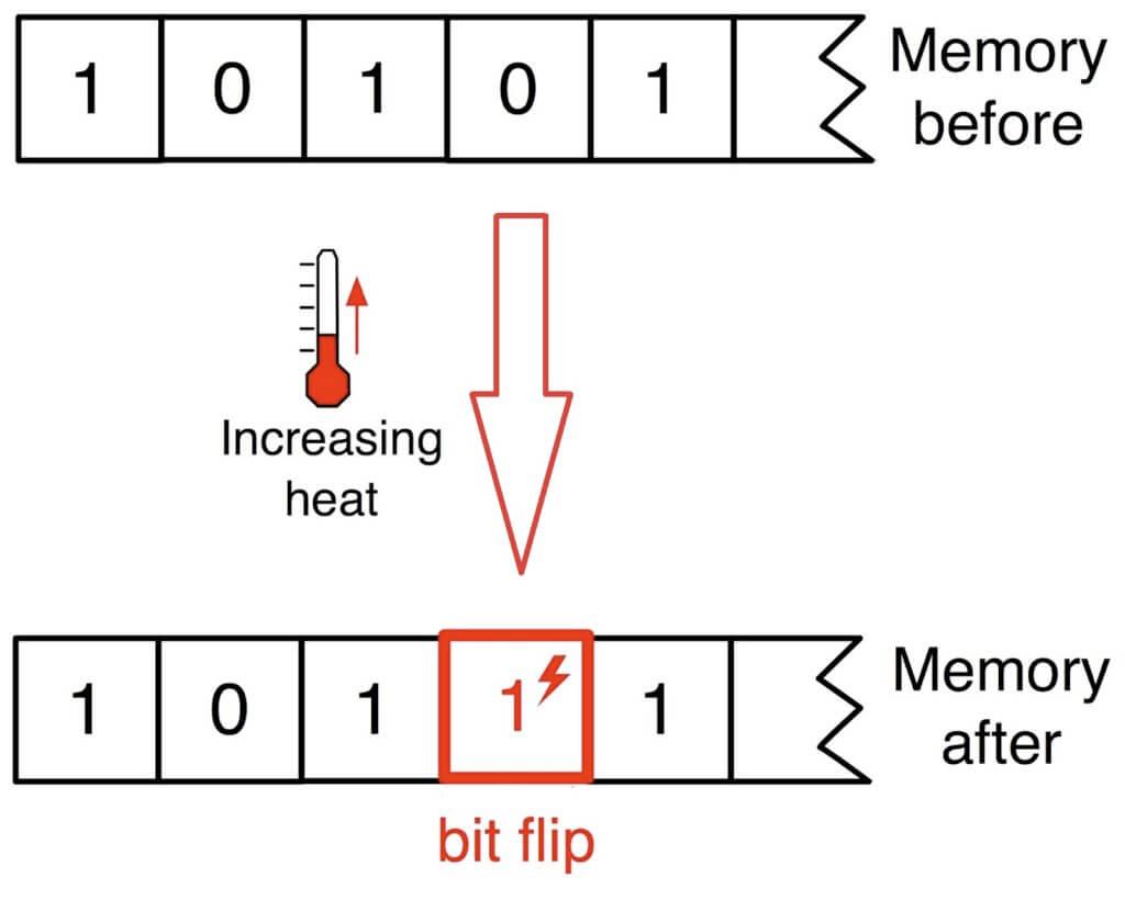 bitflip 1024x830 - O bezpieczeństwie urządzeń wbudowanych - część pierwsza. Po ciemnej stronie mocy.