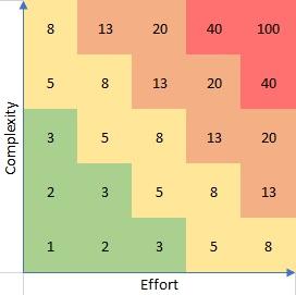 complexity vs effort - Estymaty w Scrum
